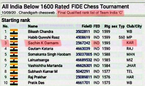 10.09.2020 Congratulations Dr. Sachin K Damam – ENT P.G for getting RANK 3 in All India below 1600 rated FIDE Chess Tournament